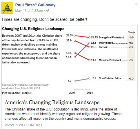 galloway on times are changing article on delcine of christians 2015